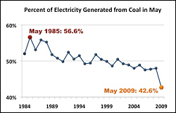 Chart showing coal production decline
